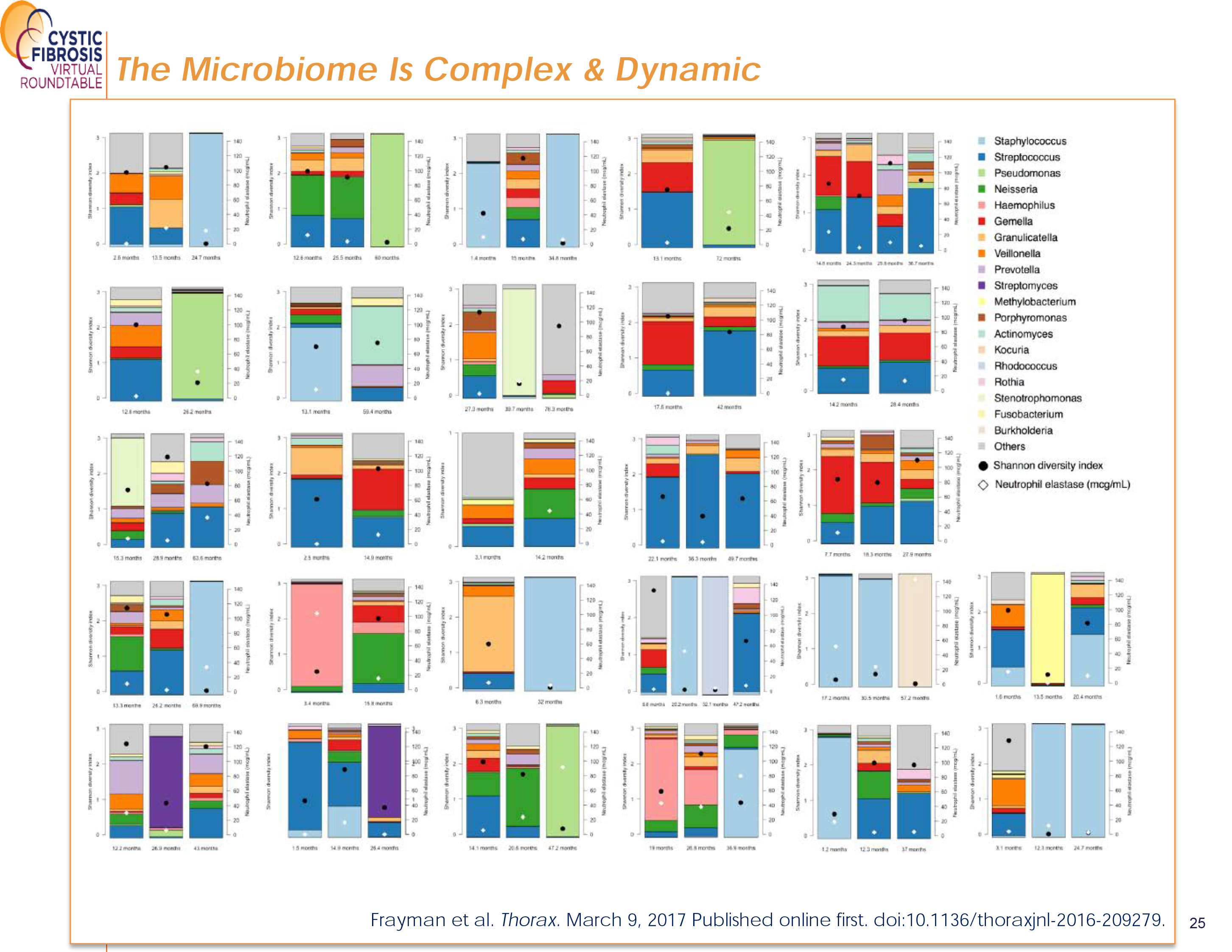 The Microbiome is Complex and Dynamic
