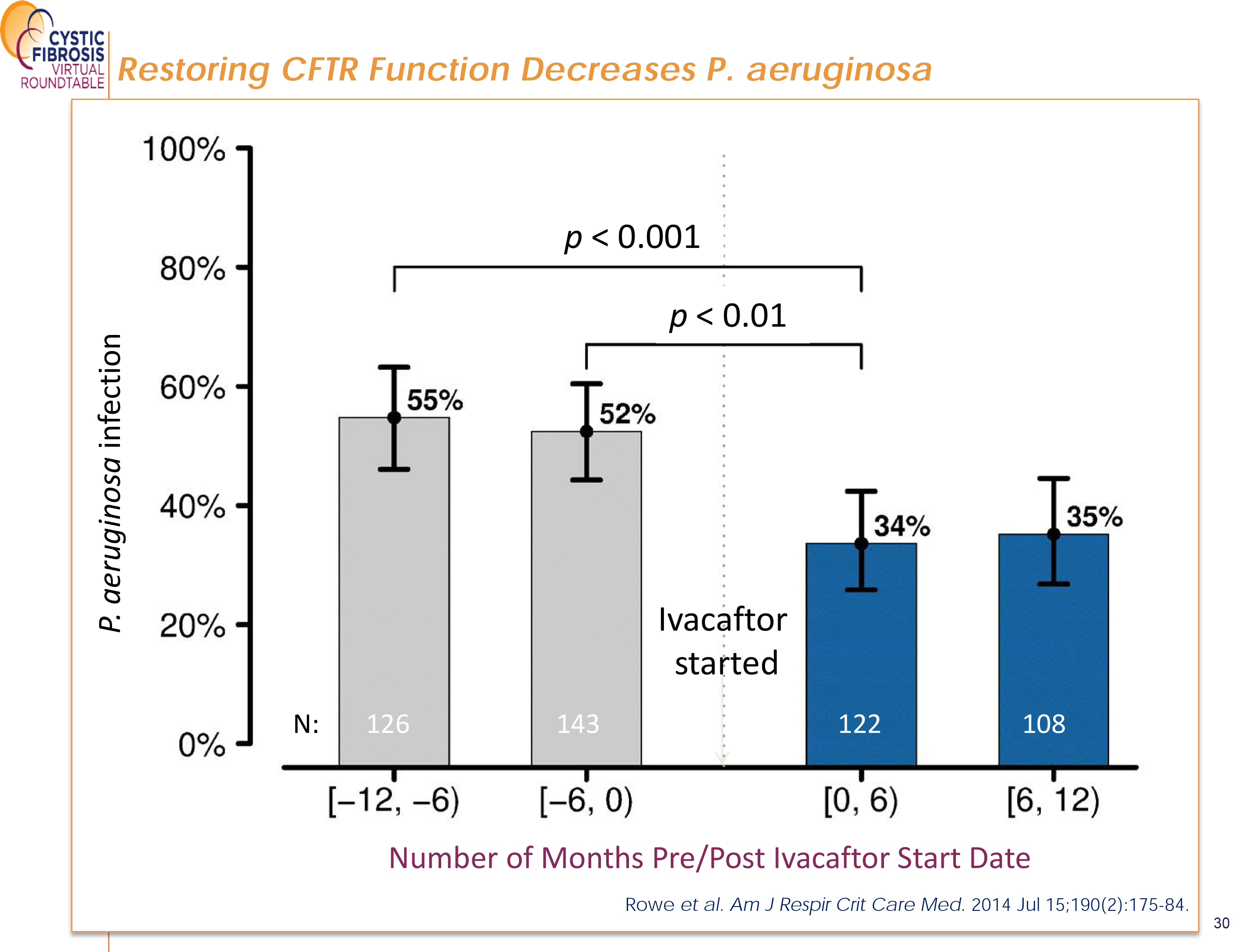 Restoring CFTR Function Decreases P. aeruginosa